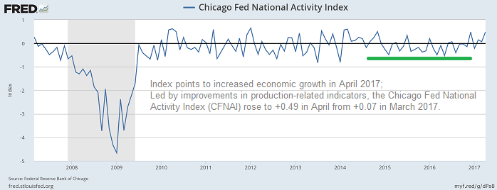 Chicago Fed National Activity Index (May 2017)