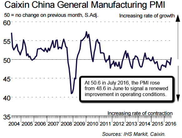 Caixin China General Manufacturing PMI (2004 - July 2016)