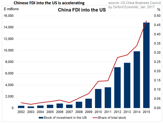 Chinese FDI into the US (accelerating), 2002-2015, source: US-China Business Council by Oxford Economics, Jan. 2017