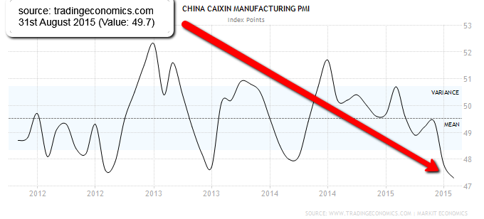 China_pmi_falling_Aug2015_caixin_tradingeconomics