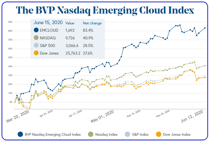 BVP Nasdaq Emerging Cloud Index (Status: 15th June 2020)