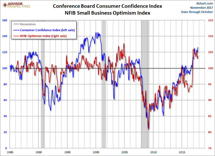 US-Consumer confidence (Nov. 2017)