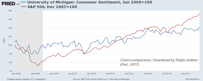 University of Michigan: Consumer Sentiment VERSUS S&P 500 (2008 - Oct. 2017)