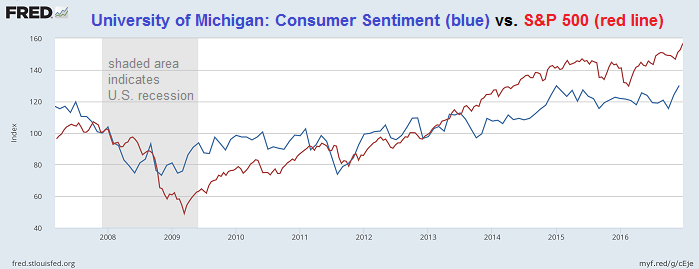 University of Michigan: Consumer Sentiment versus S&P 500 (2008-Dec. 2016)