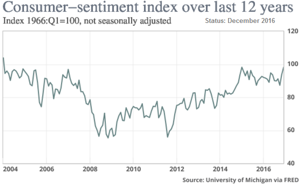 US Consumer-Sentiment (2004 - Dec. 2016)