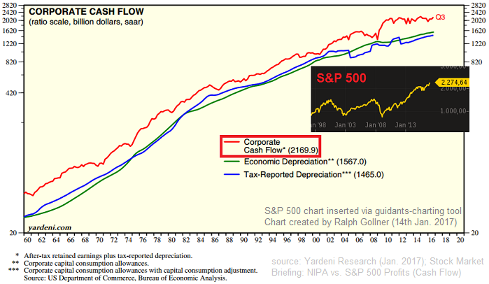 Corporate Cash Flows versus S&P 500 (Chart-curve: yardeni.com)