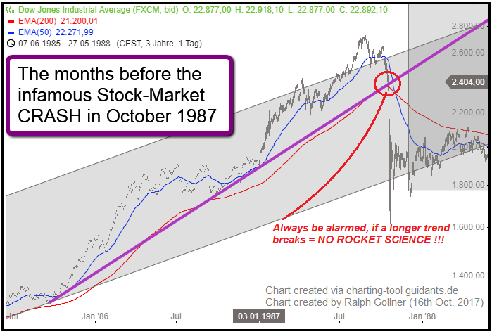 30 years after historic stock market crash (Oct. 1987)