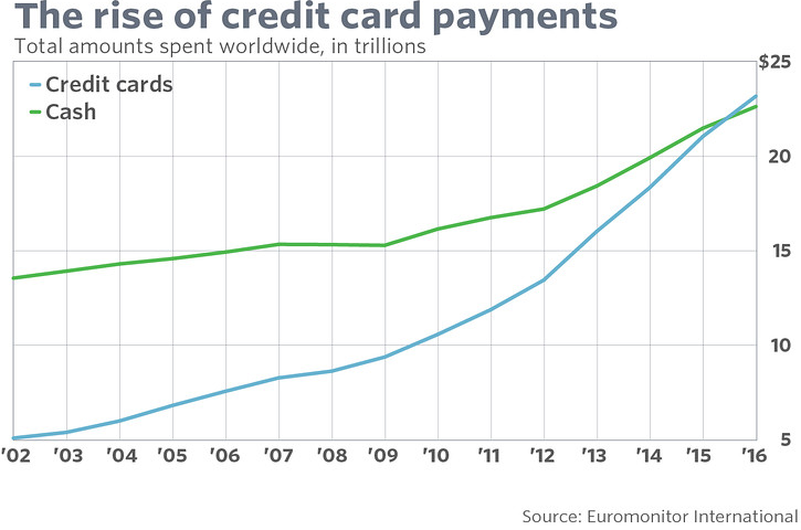 Rise of credit card payments (2002 - 2016)