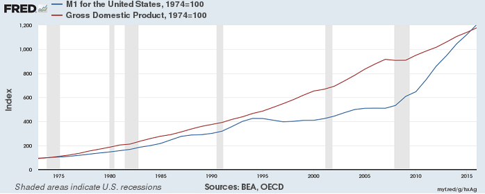 Quantitiy Theory of Money (M1 and GDP, USA), 1974 - 2015