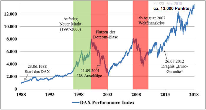 DAX Seasonal-Strategy versus 4 US-Aktien