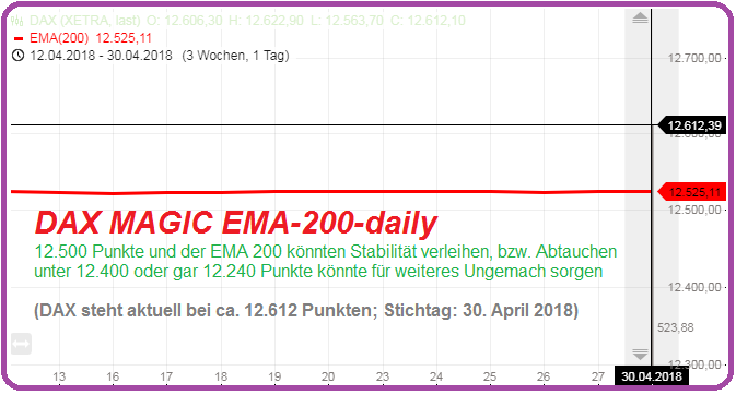 DAX Magic EMA-200 (daily) April 2018