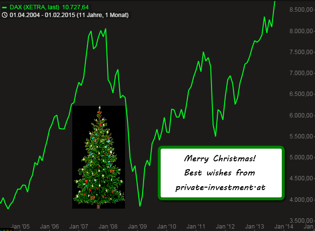 Merry Xmas (Dec. 2015) private-investment.at