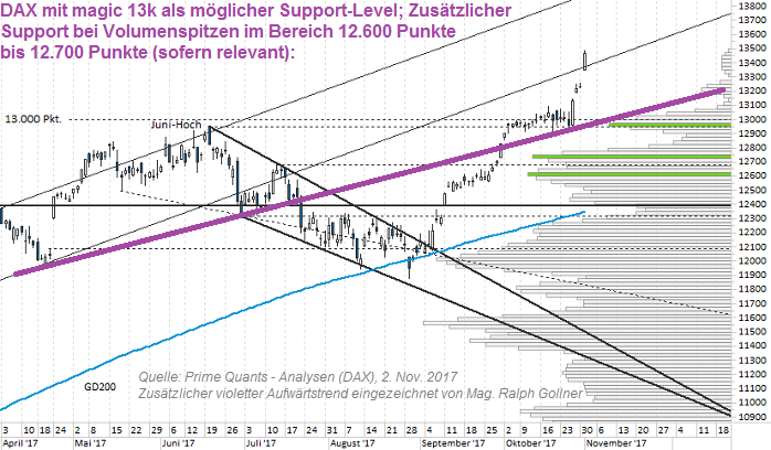 DAX purple line (2. Nov. 2017)