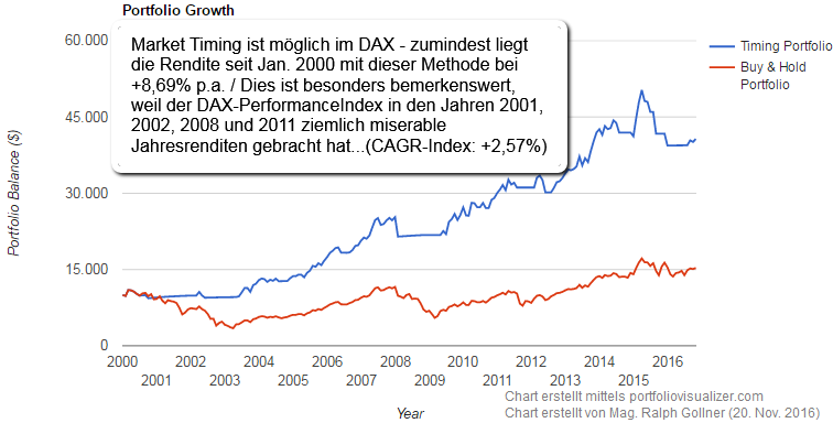 "DAX ""Market Timing possible"" ? (2000 - Okt. 2016)"