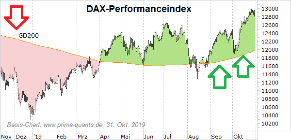 DAX-Performanceindex (Snapshot: Nov. 2019)