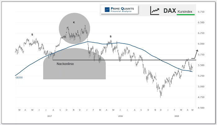 DAX Kursindex (magic 5.678 points)