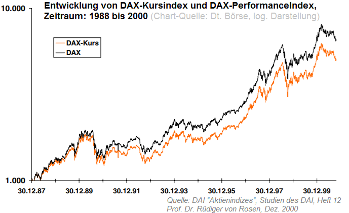 DAX-Kursindex versus DAX-PerformanceIndex (1988 bis 2000)