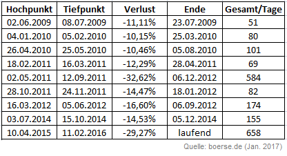 DAX-Drawdowns Sommer 2012 - Jan. 2017