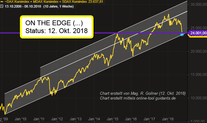 "DAX und Brüder ""on the edge"", Status: 12. Okt. 2018"