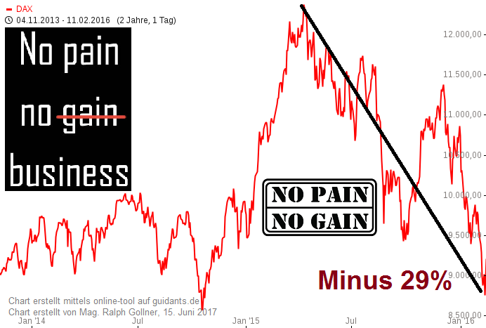 Investieren in den DAX (2014 - 2016), NO PAIN > NO GAIN !
