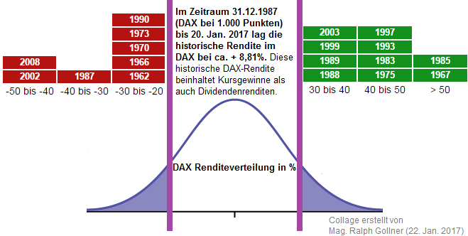 börse historische kurse dax