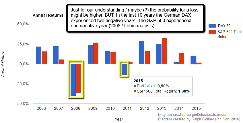 Annual returns (10year-periods, DAX, S&P 500), Status: year 2016