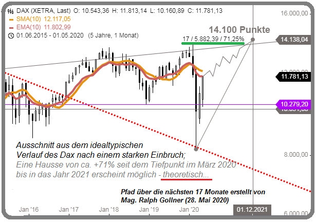 DAX back to 14k-area (May 2020)