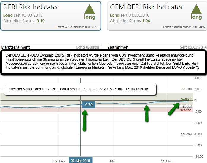 UBS DERI Risk Indicators (incl. GEM), Status: March 2016