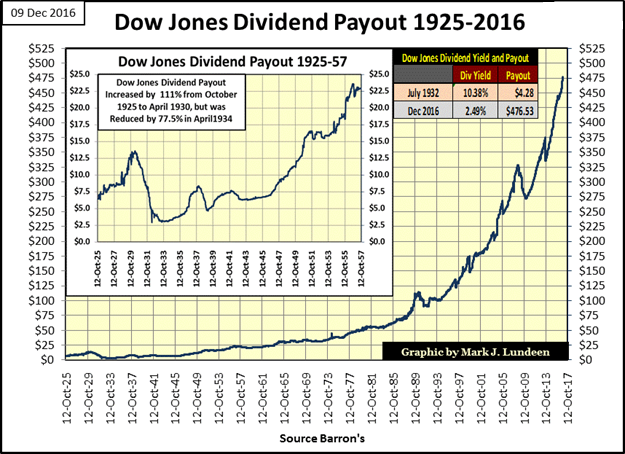 Dow Jones Dividend Payout 1925-2016