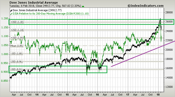3 Standard deviations above/below the SMA200 of the famous Dow Jones IA