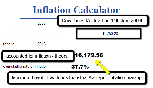 Inflation calculator (Dow Jones Industrial Average, 2000 - 2016)