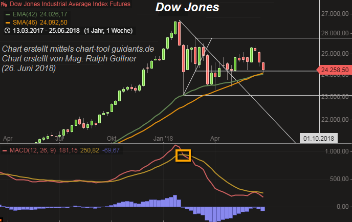 Dow Jones (magic 24k), June 2018