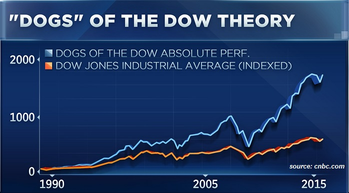 Dogs of the Dow - theory (1990 - 2015)