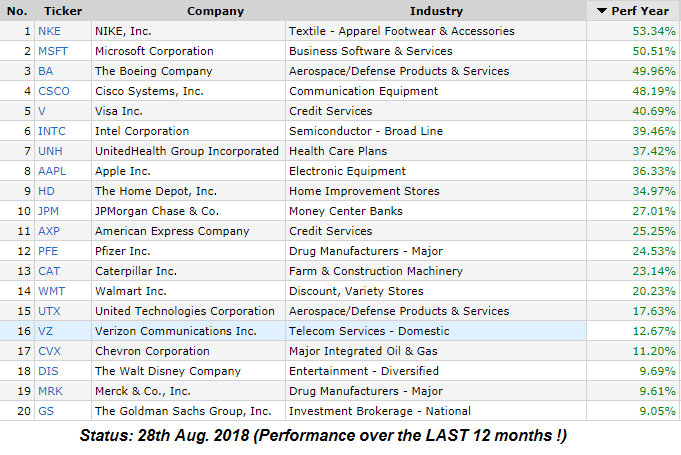 20 selected DOW-Components (12months-performance; Status: 28th Aug. 2018)