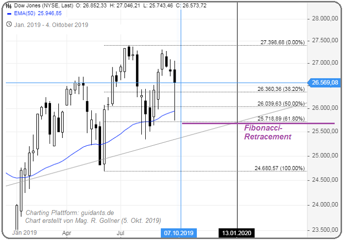 Dow Jones and Fibo-Retracement (Oct. 2019)