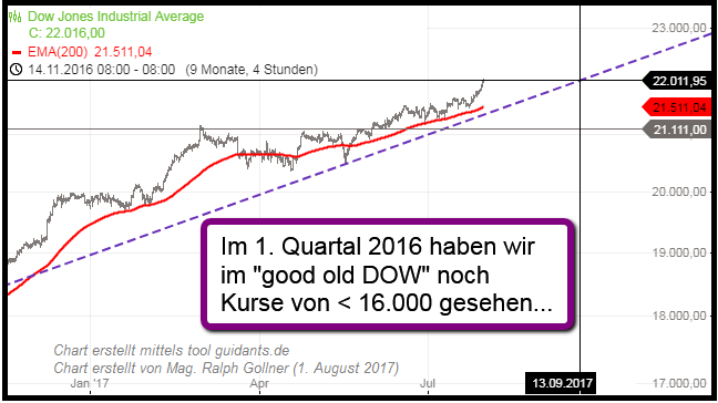 Dow Jones Industrial Average 18k to 22k (Aug. 2017)