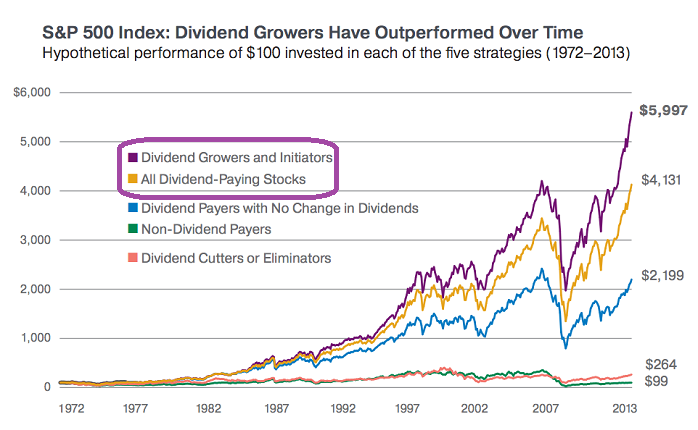 Dividend Growth Investing (1972 - 2013)