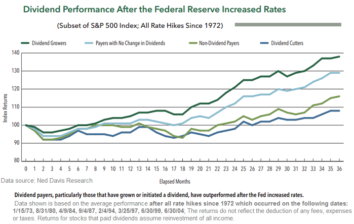 Dividend Performance after the FED increased Rates (up to 36 months)