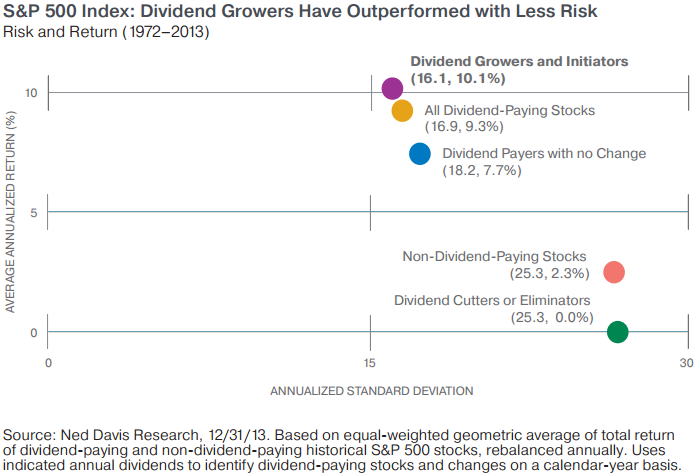 Dividend Growers (less Risk, 1972 - 2013)