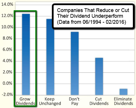Dividend Growers = Outperformers (1994 - 2016)
