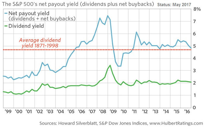 S&P 500 net payout yield, 1998 - May 2017 (sources: H. Silverblatt, HulbertRatings.com)