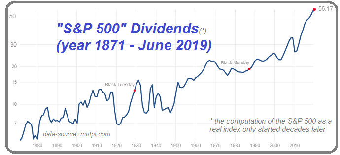 S&P 500 Dividends (year 1871 - June 2019)