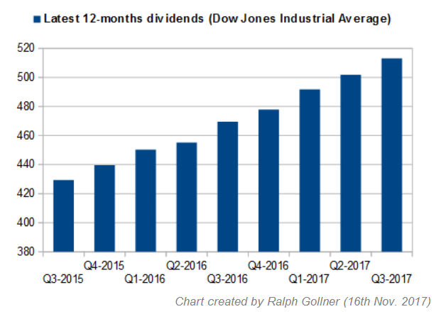 Dow Jones Industrial Average 12-months dividends (Q3-2015 - Q3-2017)