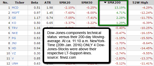 DJIA-components (price versus SMA200-daily)