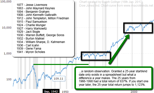 Famous Investors, Economists and the Dow Jones Industrial Average (1900 - 2016)