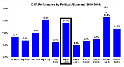 Dow Jones Ind. Average Performance by Political Alignment (1949-2015)