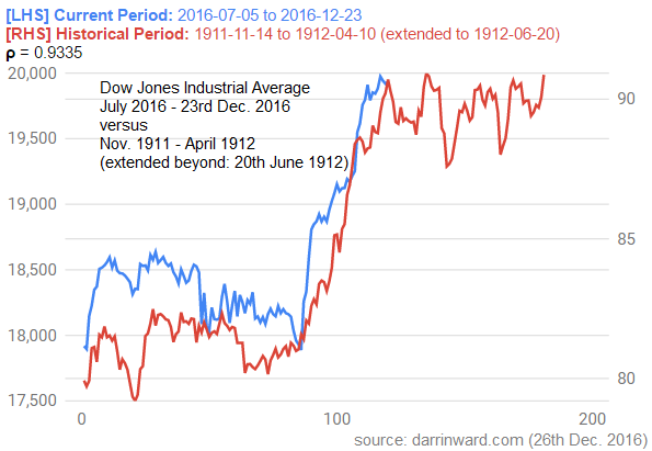 Dow Jones Industrial Average (27th Dec. 2016 onwards...) 2016 vs 1911/1912...