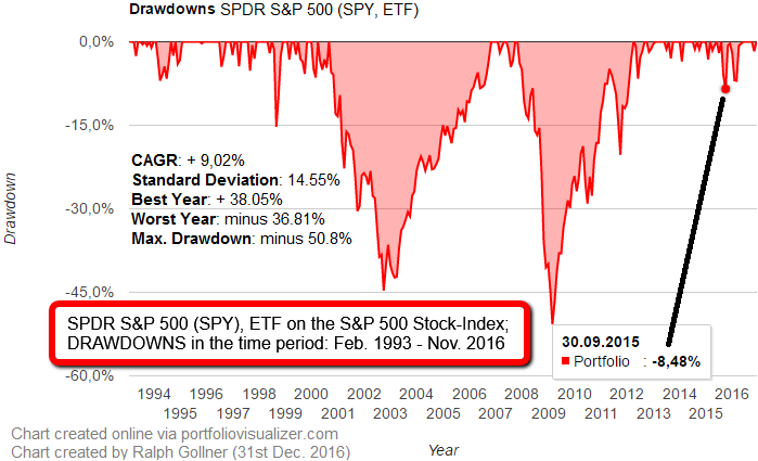 Drawdowns (20year-period), S&P 500, etc. (Status: Dec. 2016)