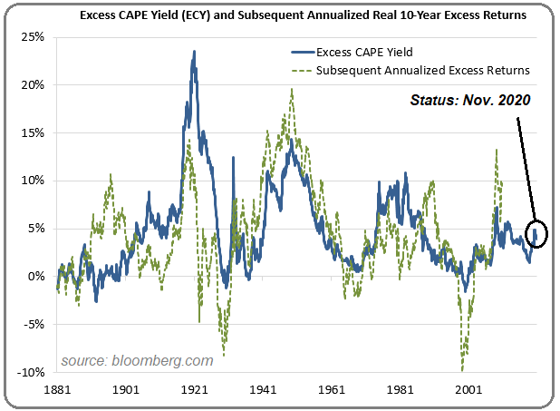 ECY R. Shiller (Stocks do not seem overvalued)