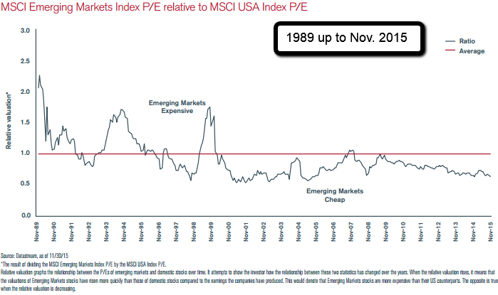 EM Index PE relative to MSCI USA Index PE (1989-Nov. 2015)